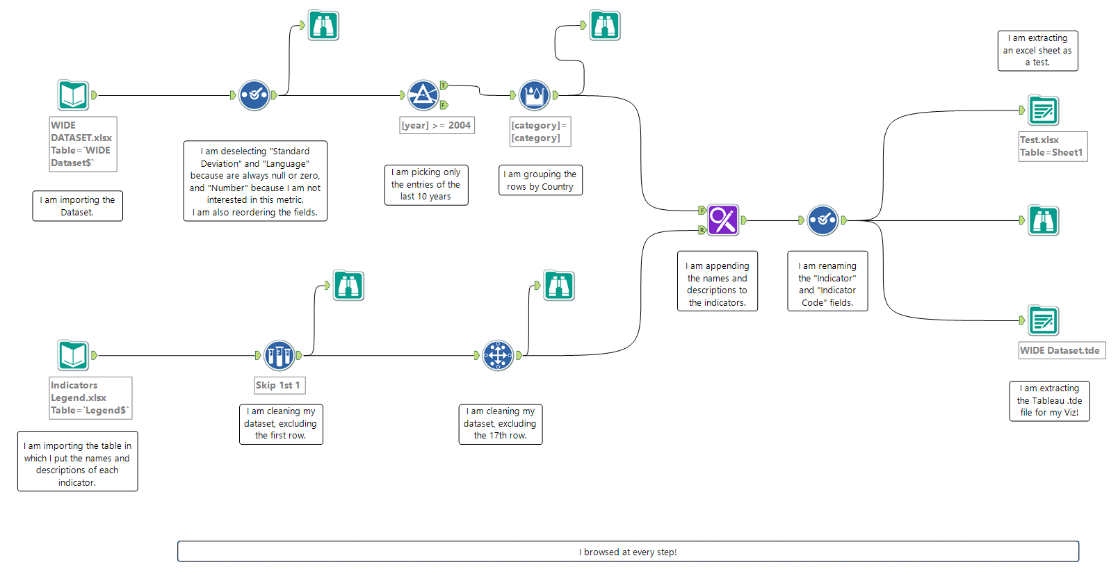 The Alteryx Workflow I used  for cleaning up my data!