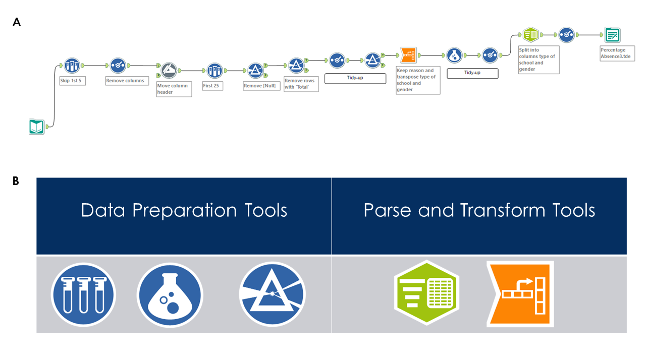 Figure 2. My first Alteryx experience. A) Cleansing workflow B) Tools used (from left to right) fall into two categories: Sample, Filter, Formula, Text to Columns, Transpose.