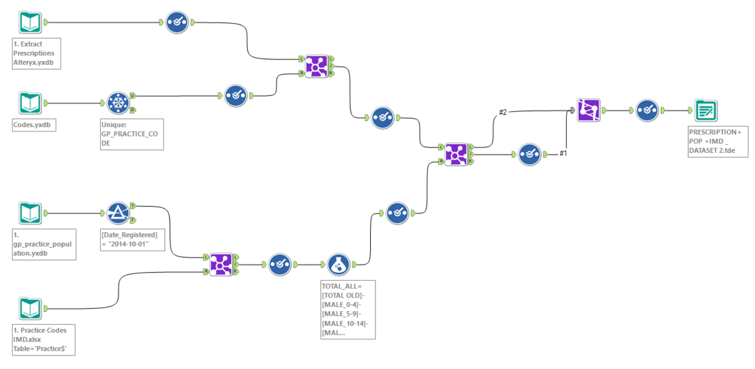 The Alteryx workflow I used to create the extract and join the datasets!