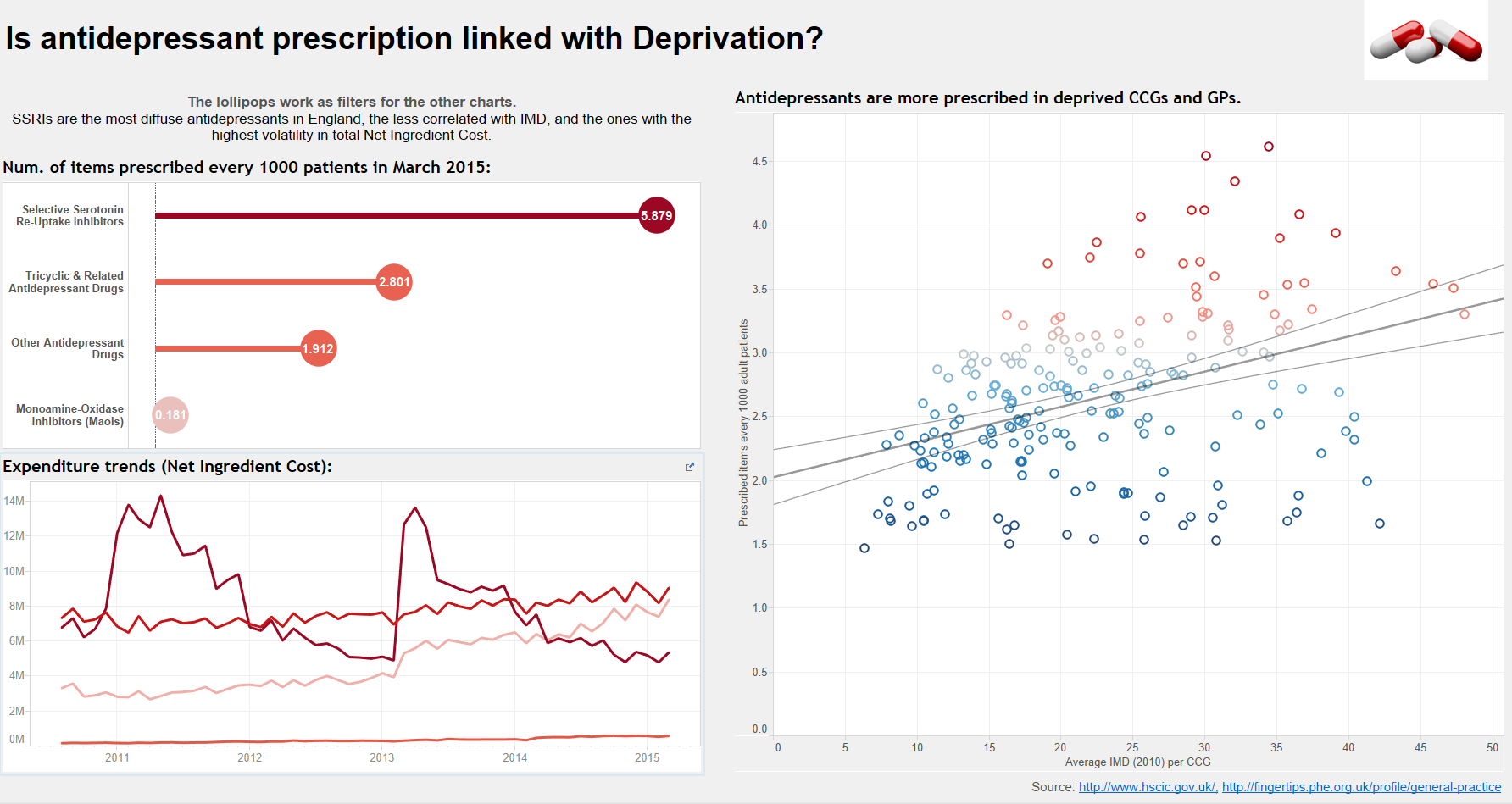 Dashboard #2: Is prescription of Antidepressants linked with Deprivation?