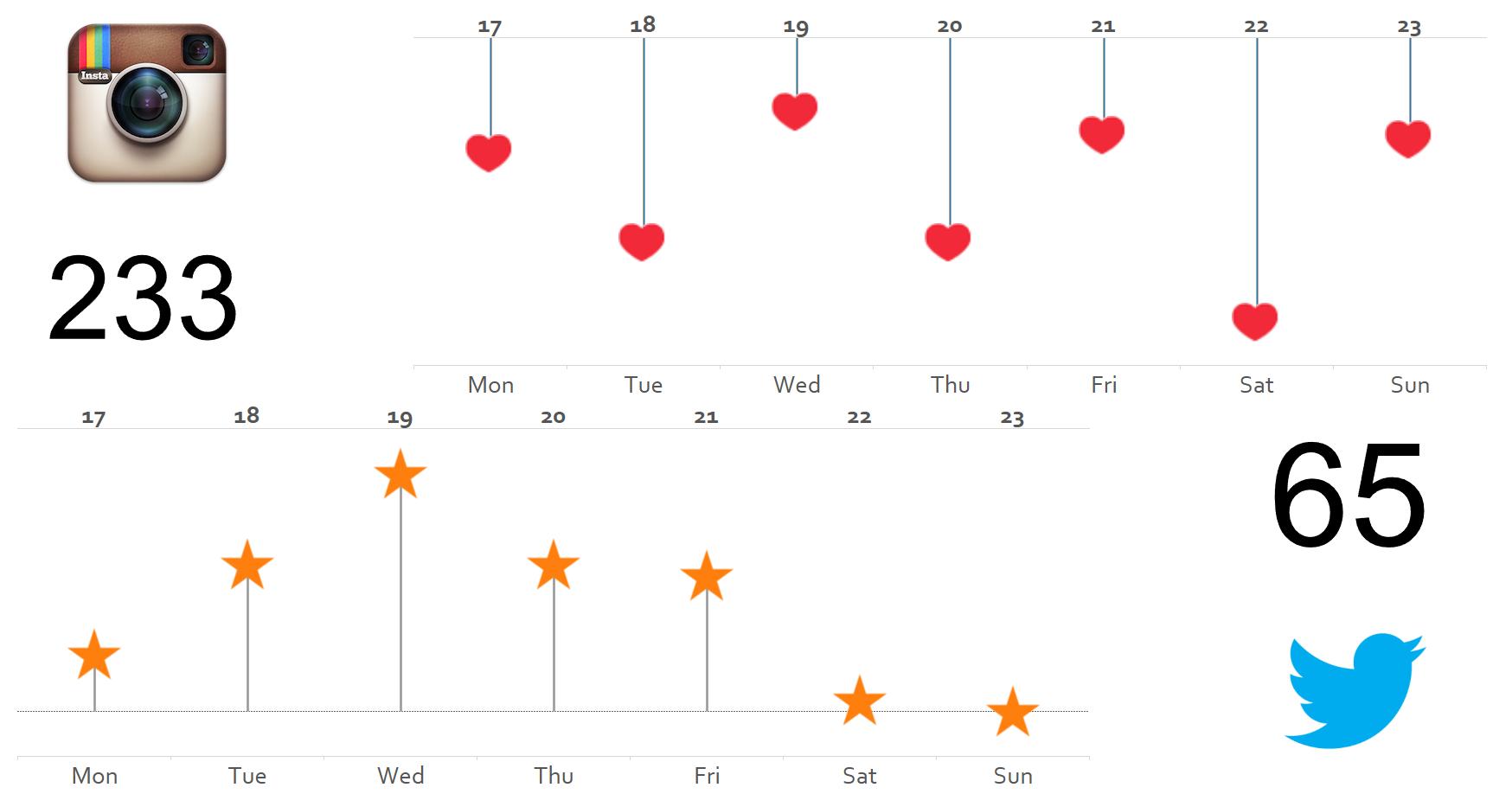 Dear Data Two - Week 20