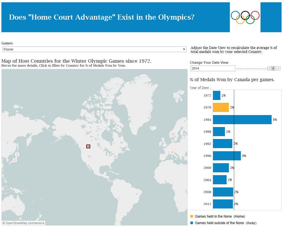 Does Home Court Advantage Exist in Olympics