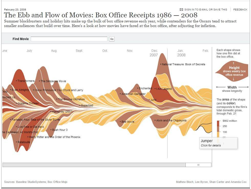 Ebb and Flow of Movies