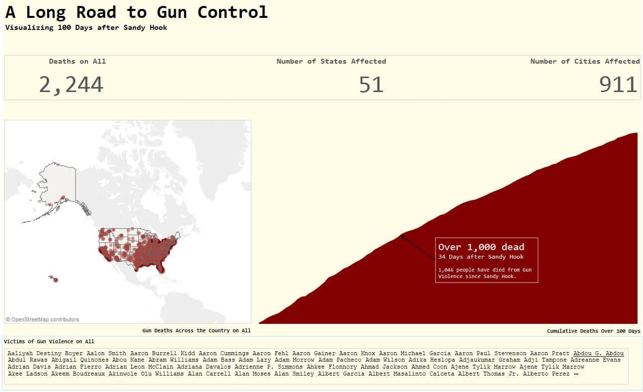 Gun Control Dashboard