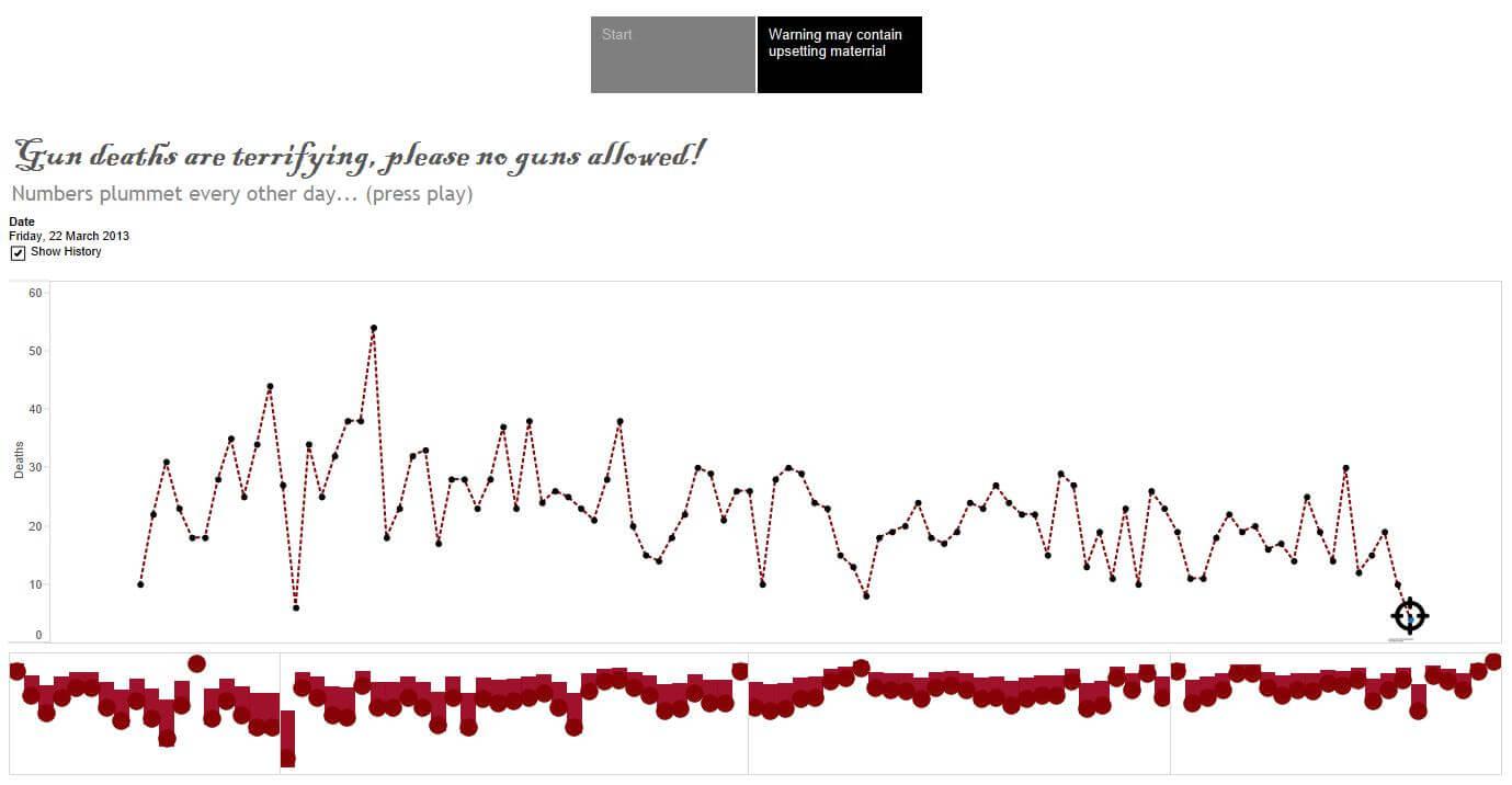 Make Over of Huffington Post Gun Deaths 2