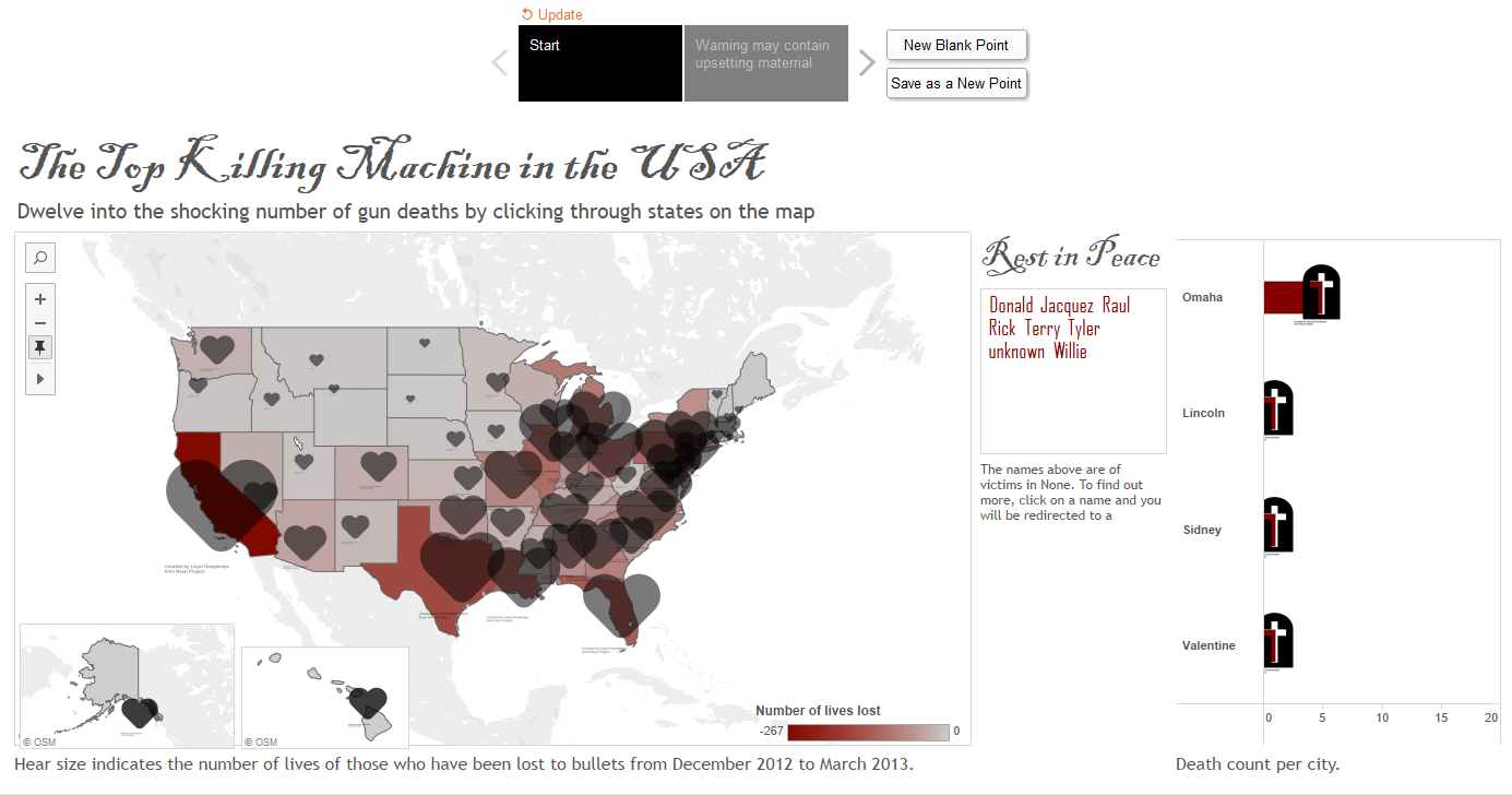Make Over of Huffington Post Gun Deaths