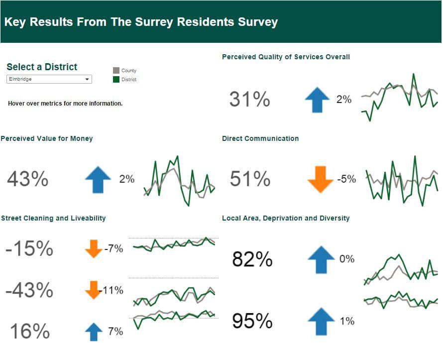 Surrey KPI