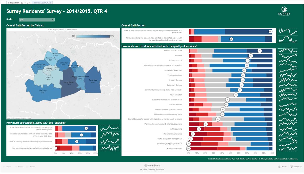Surrey Residents Survey
