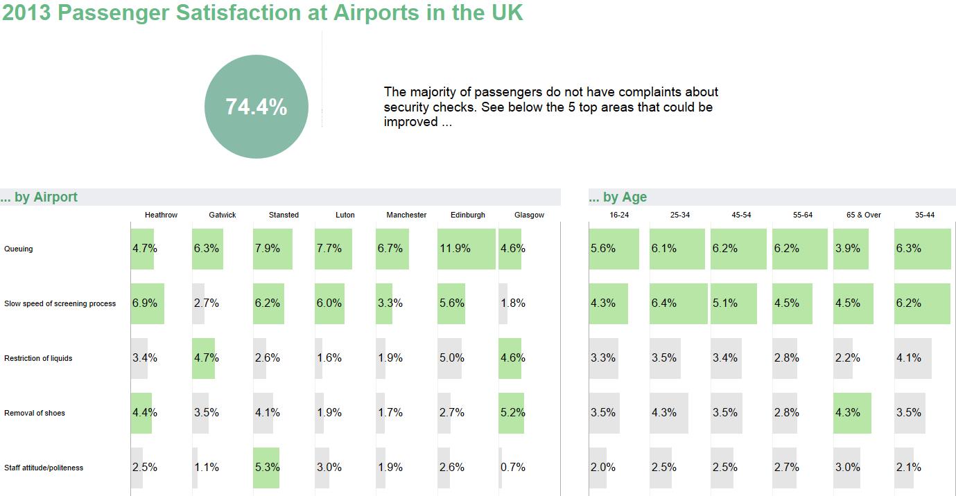 Airport Satisfacation Survey