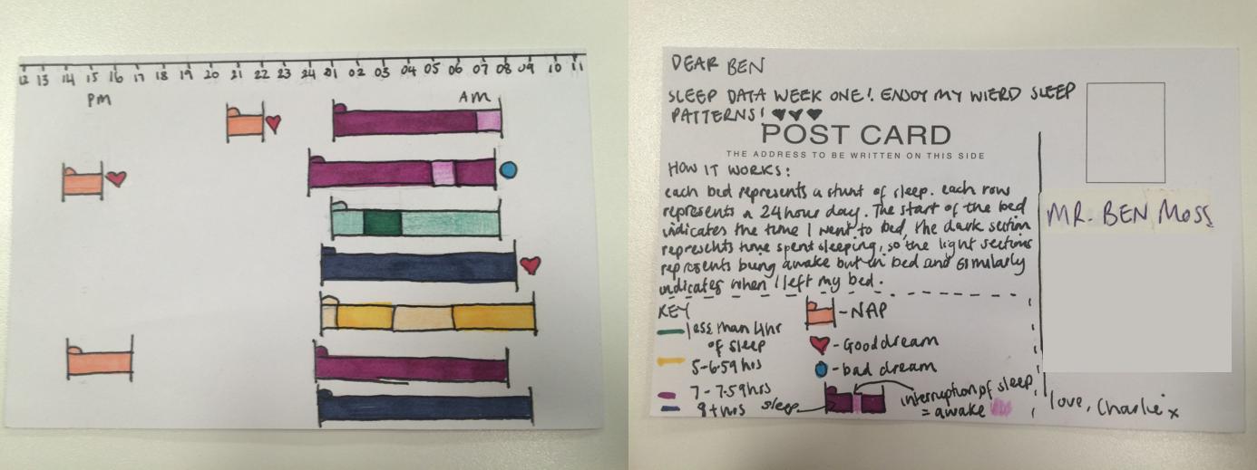 Charlie Post Card