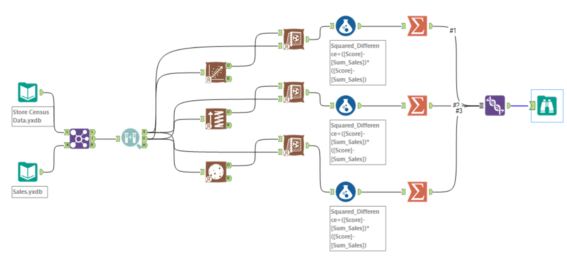 Workflow predictive