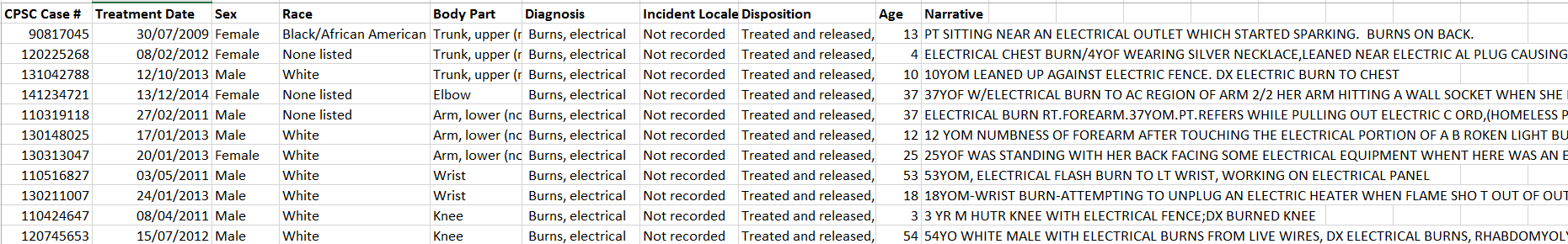 injury data