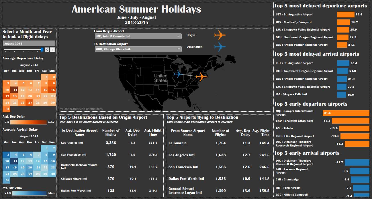 American Summer Holidays
