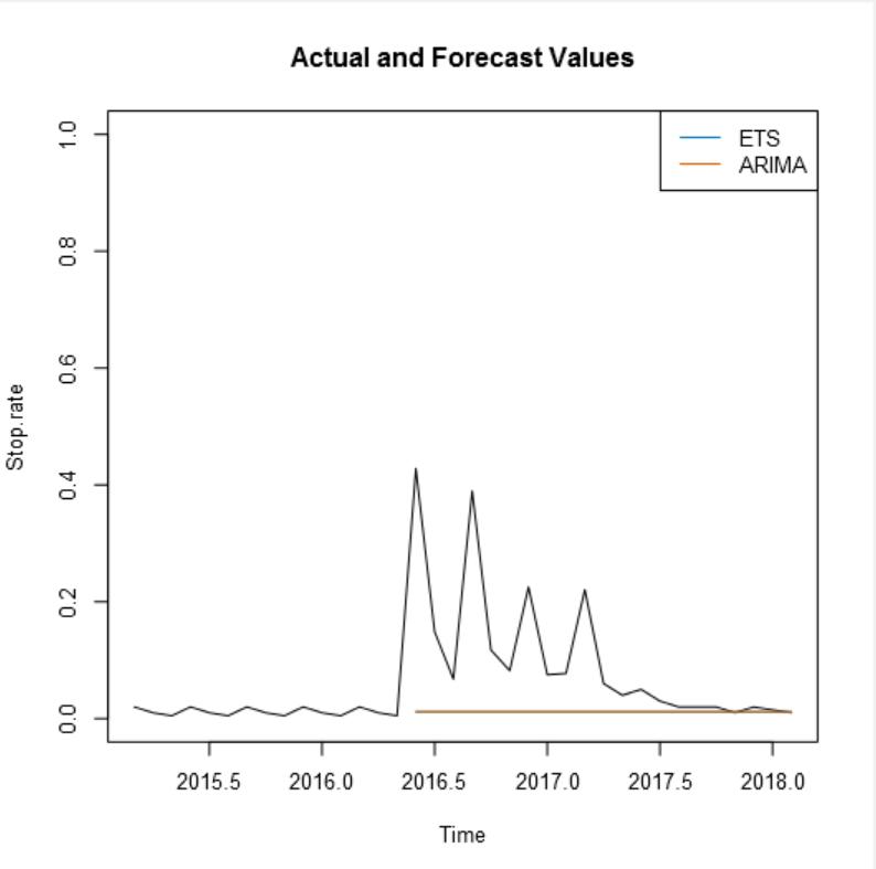 Graph report