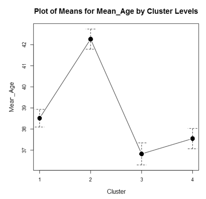 plot of means 2