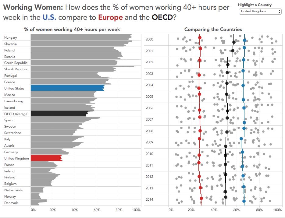 Women working 40+ hours per week