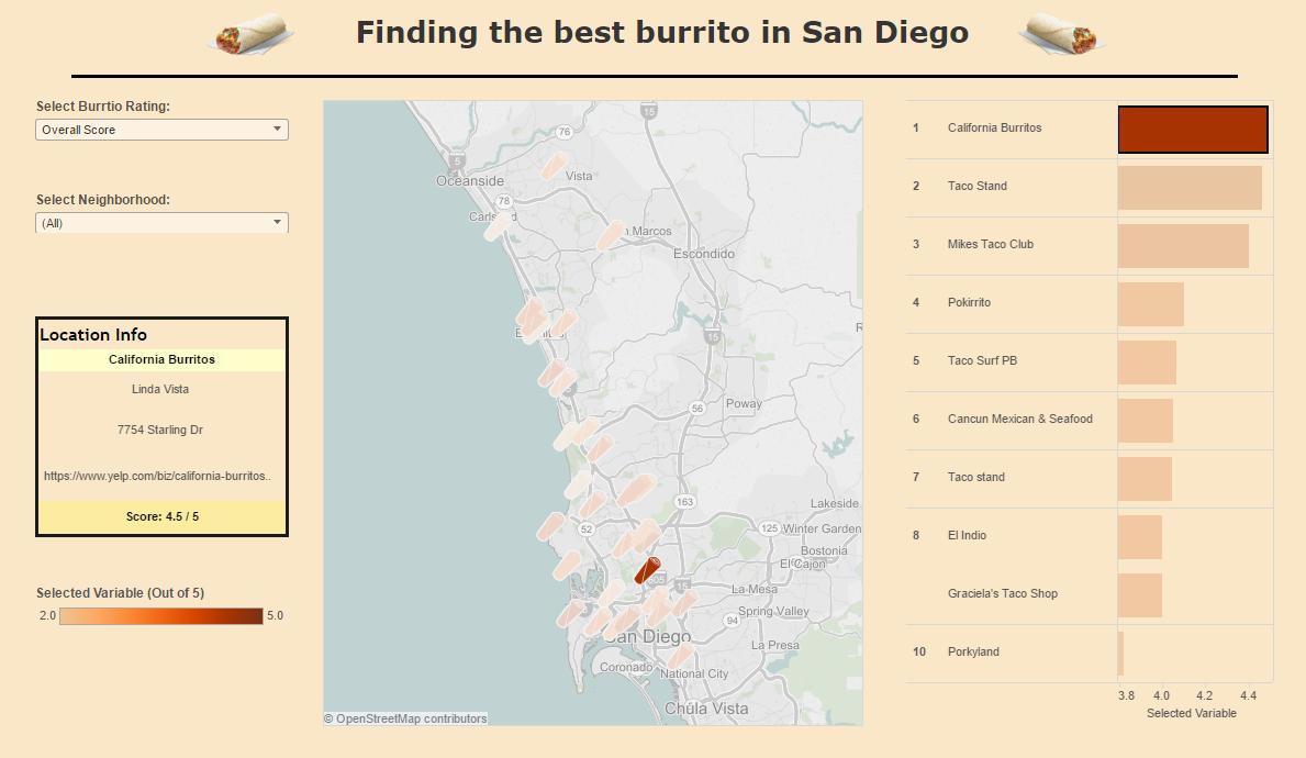 Burrito Viz
