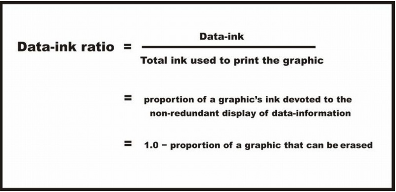 Data ink ratio