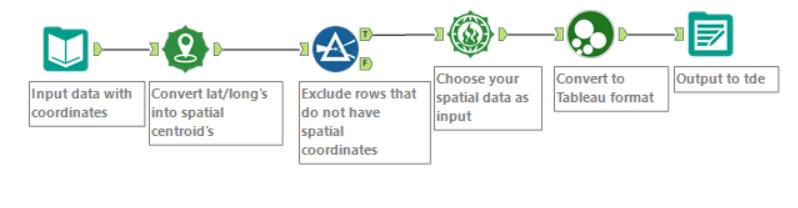 Heatmap workflow