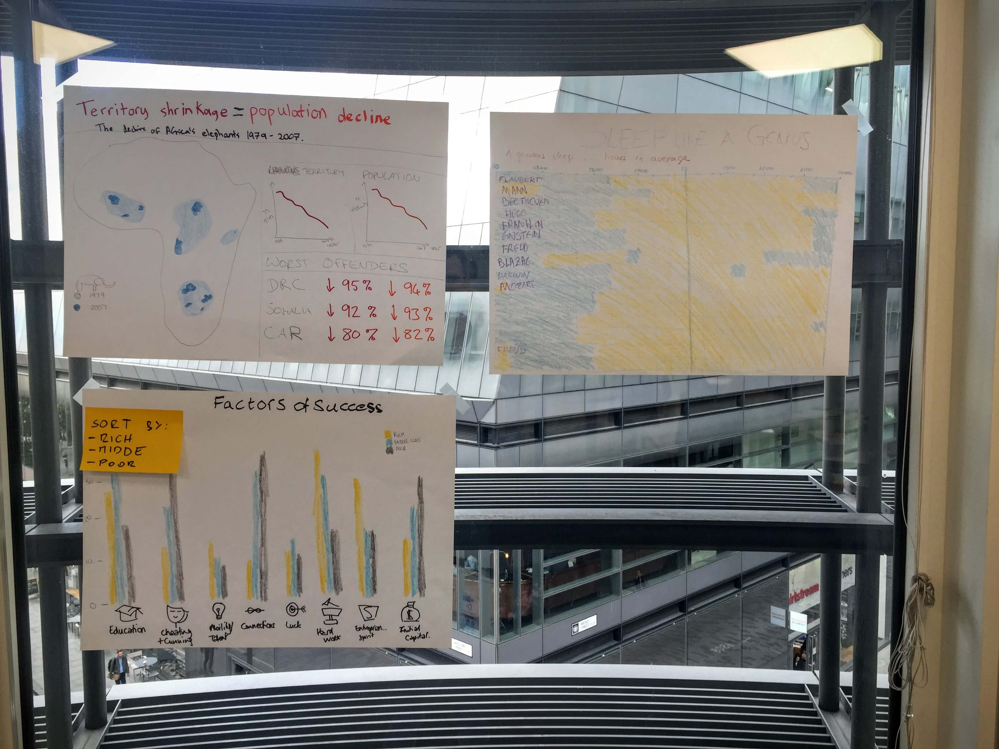 Hand drawn charts from our first day at the data school.