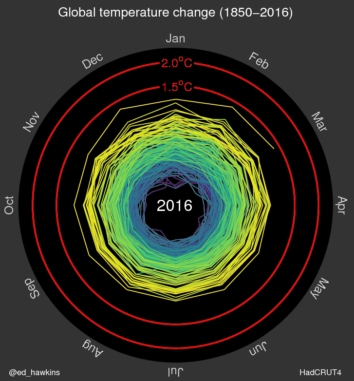 http://www.climate-lab-book.ac.uk/2016/spiralling-global-temperatures/