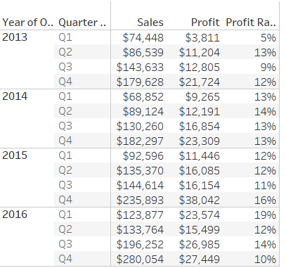 profit-ratio-by-quarter
