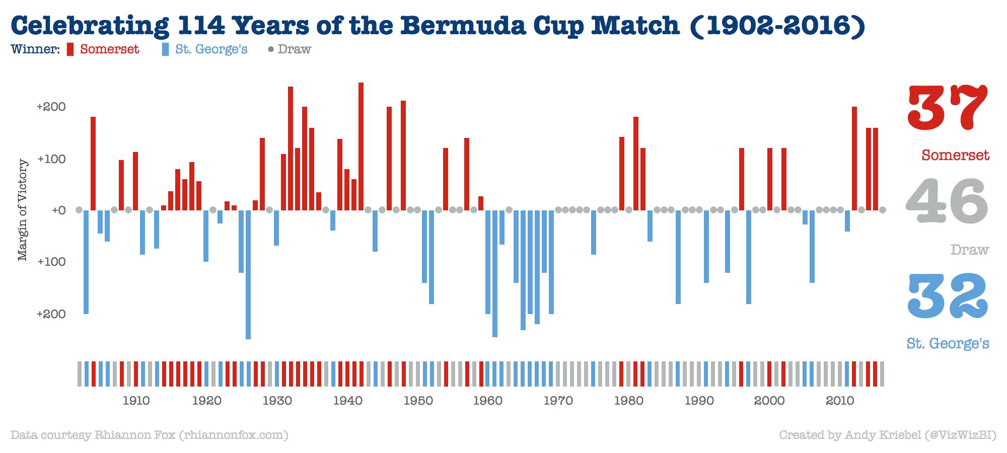 bermuda-cup-match