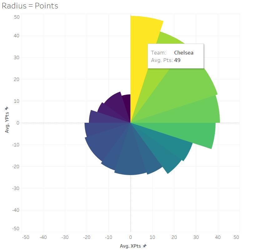 prem-table-right-now-radius-points