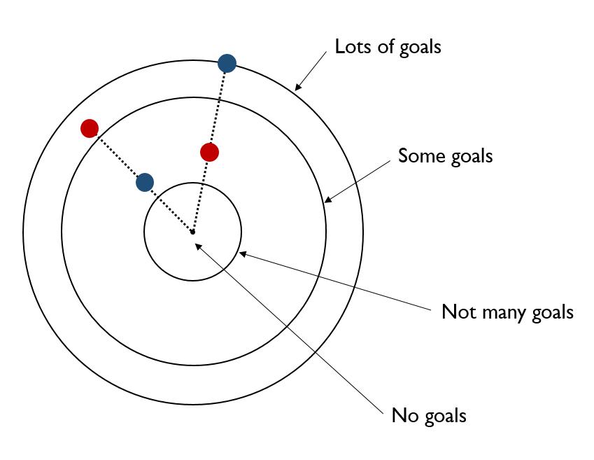 radial-interpretation