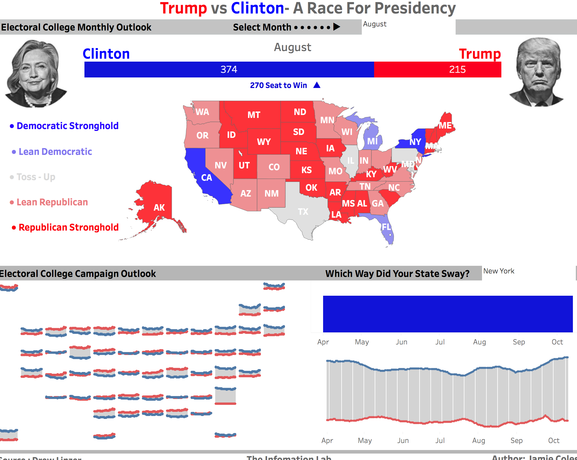 Jamie Coles, a frequent Makeover Monday participant, created this striking viz of the US election