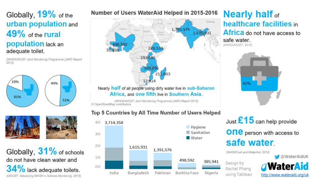 WaterAid UK Infographic