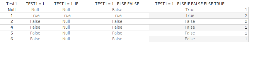 Table with comparison of the different booleans
