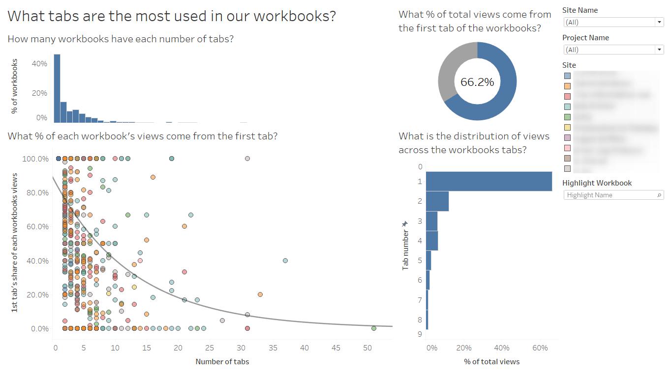 workbook tab usage postgressql dashboard example