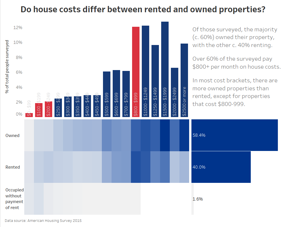 ahs house prices and ownership dashboard