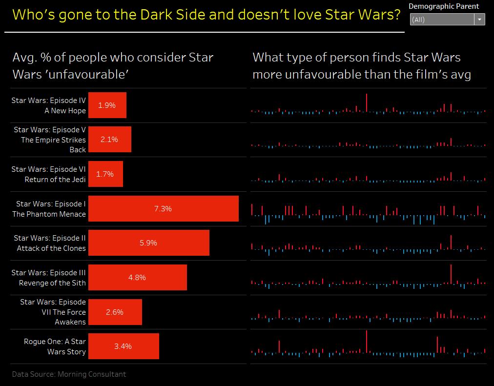 star wars dashboard week day four
