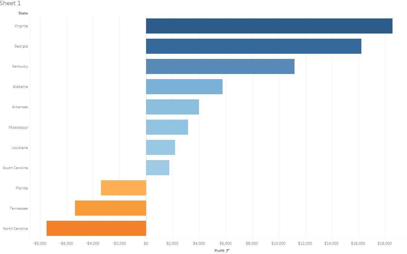 Tableau Diverging Bar Chart