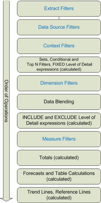 The Data School - Tableau's Order of Operations