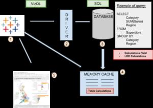 Drawing Schema Plan Tableau Software Behind the scene Machine